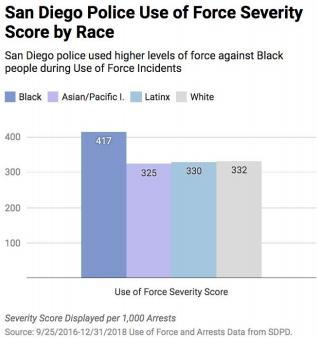 racial disparities in use of force
